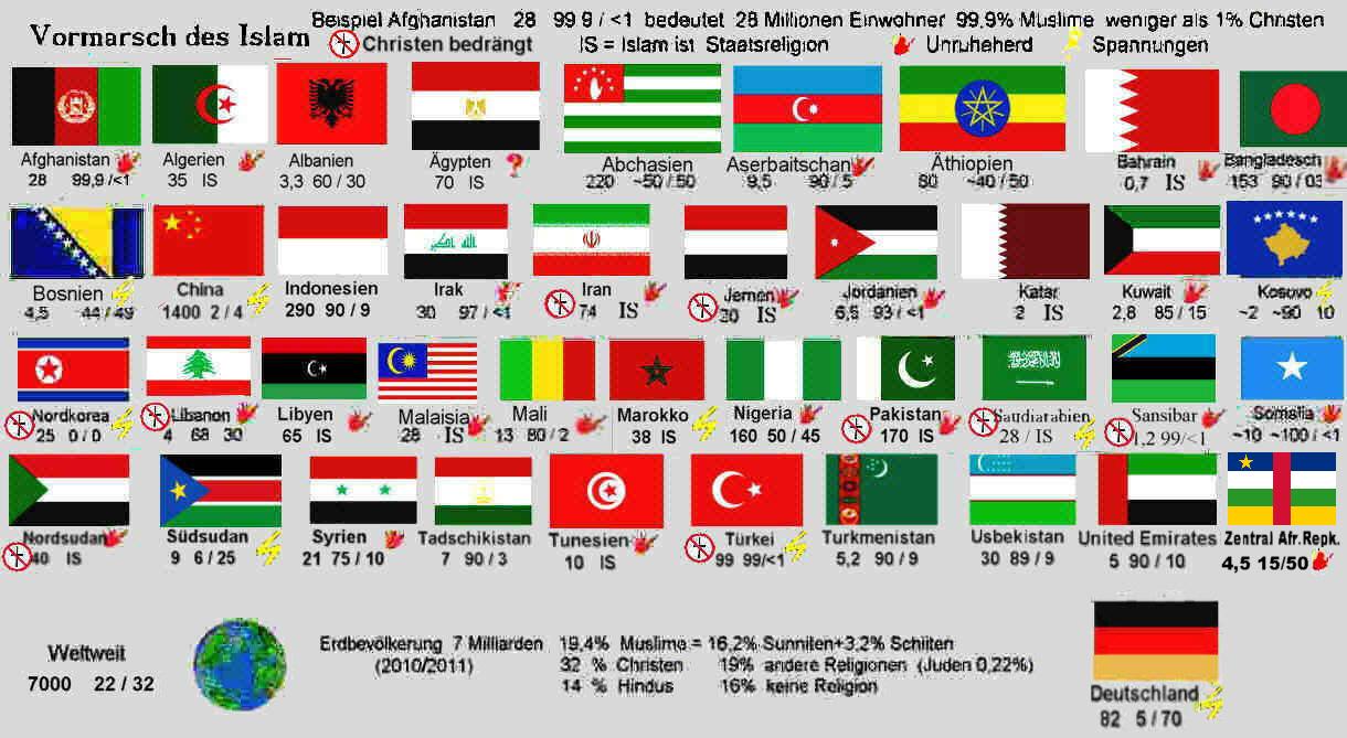 wieviel länder hat die welt